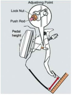 Tinggi pedal rem