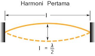 Gambar Nada Dasar (harmoni pertama) pada dawai