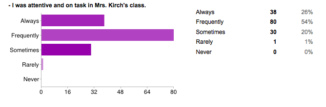 Flipping with Kirch: End of Year Evaluations (non-flipped stuff)