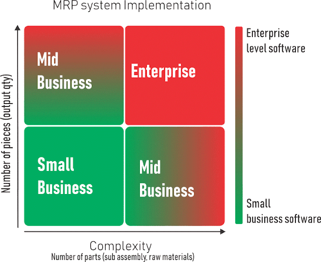 MRP system implementation chart