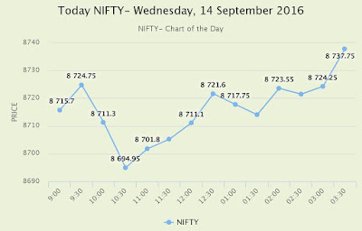 TodayNIFTY- NSE Intraday Chart on Wednesday, 14 September 2016