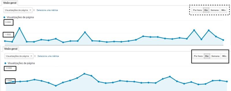 8 dicas para aumentar as visualizações do blog
