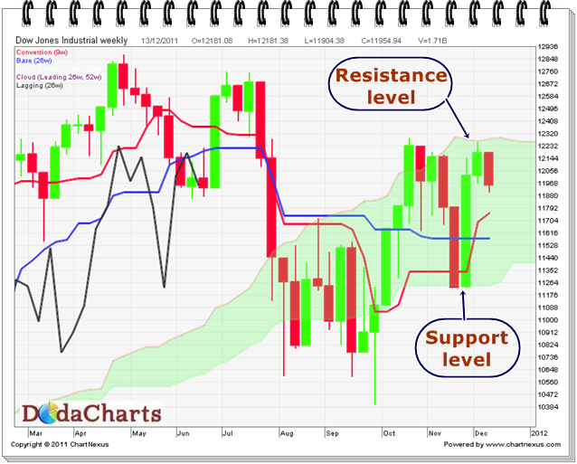 DowJones Technical chart