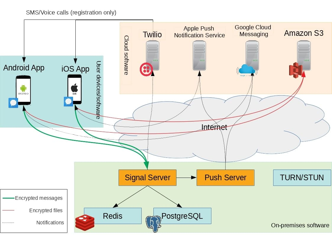 signal system architecture