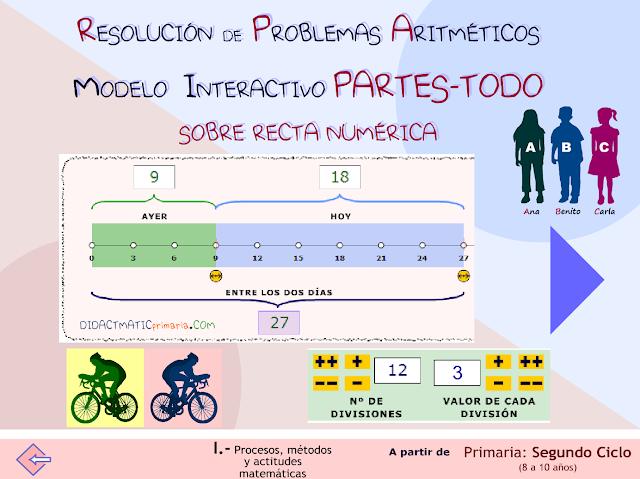 Modelo interactivo partes-todo sobre recta numérica