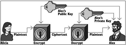 Gambar 4.15. Mekanisme kerja IPSec
