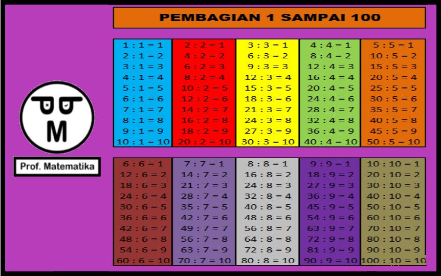 Gambar tabel pembagian 1 sampai 100