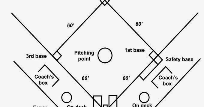 Gambar Lapangan Softball Beserta Ukuran Dan Posisi Pemain Soalan Ag
