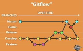 Git Flow Branch Mantğı