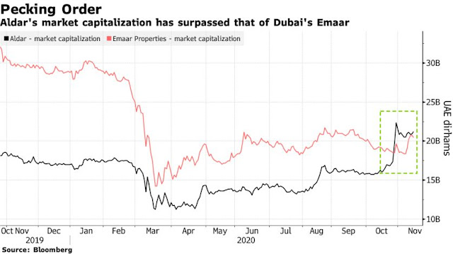 #UAE's Largest Developer on the Prowl for Assets to Boost Income - Bloomberg