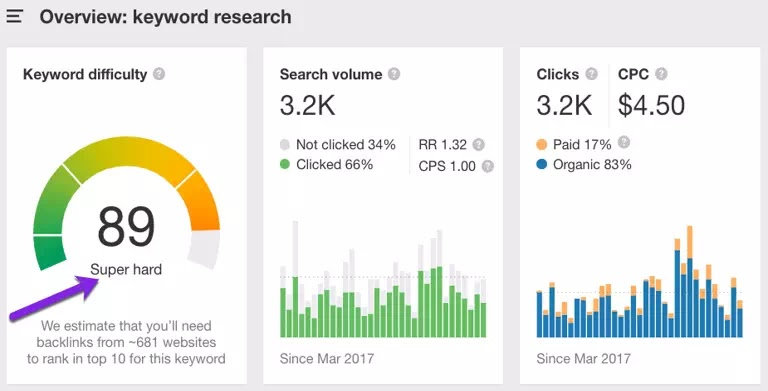 keyword research- keyword competition