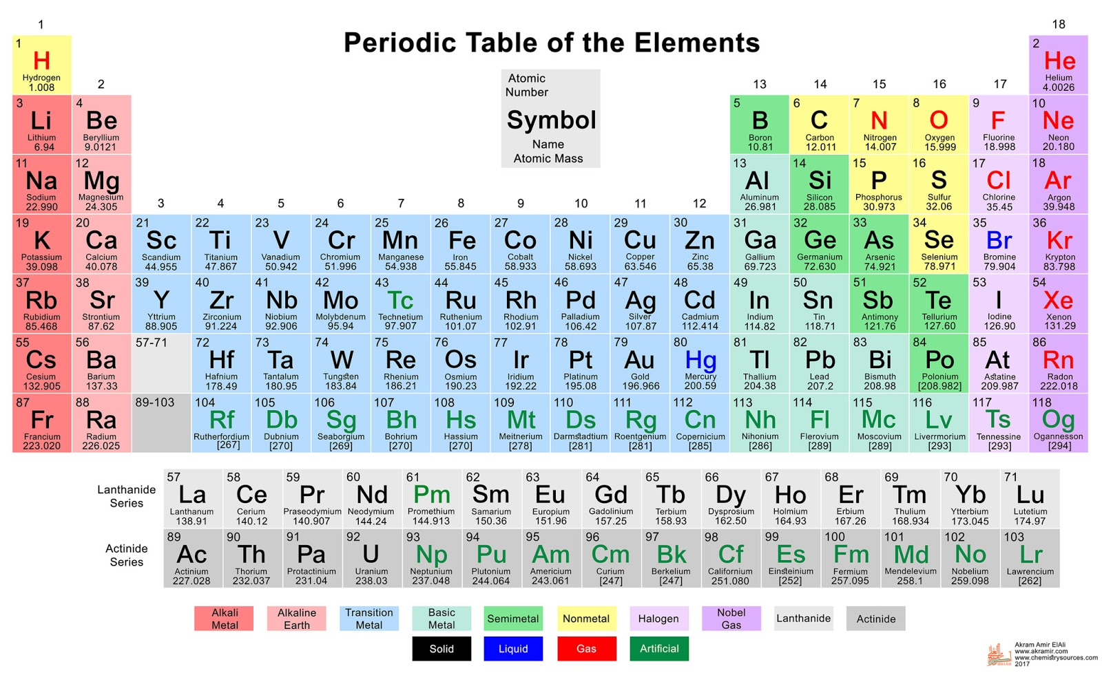 Zumdahl Chapter 2 Introduction To Periodic Table