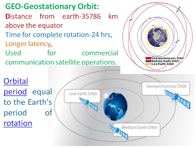 GEO-Geostationary Orbit