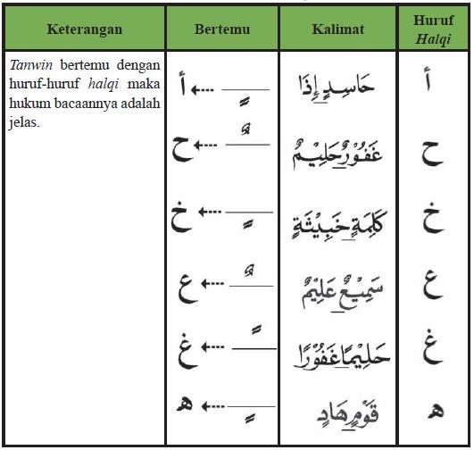 Tabel Contoh Izhar dengan Tanwin