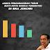 Angka Pengangguran Turun Bukti Nyata Kinjera Pemerintahan Di Era Jokowi