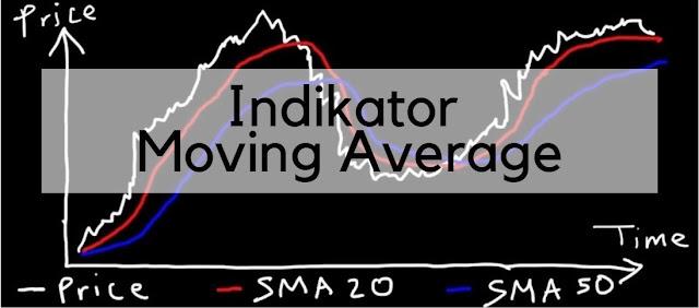 cara menggunakan moving average moving average ma forex ema dalam trading ema 50 forex ema trade moving average untuk trading harian membaca moving average cara membaca moving average