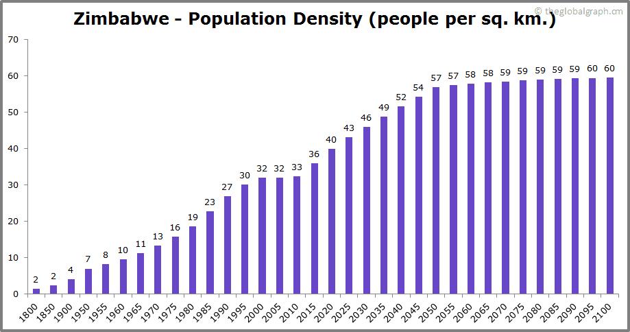 Zimbabwe  Population Density (people per sq. km.)