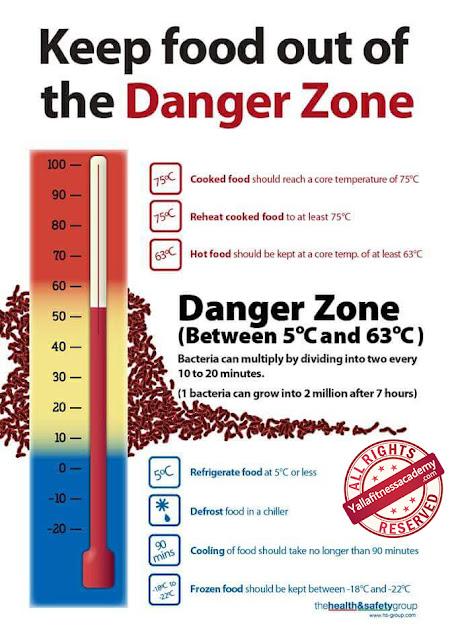 إحذر من منطقة الخطر Danger Zone