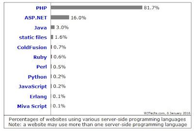 keunggulan PHP