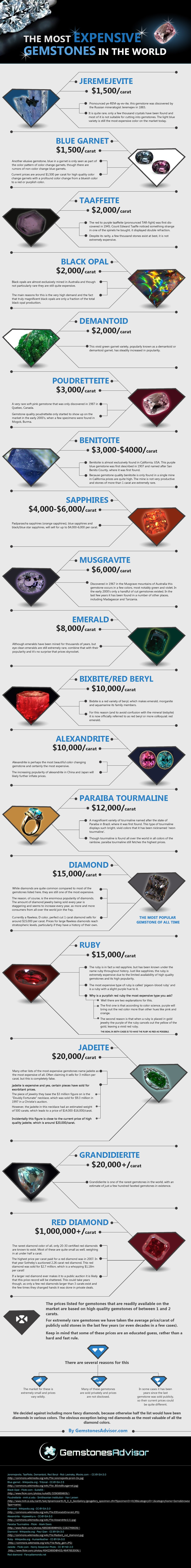 The-Most-Expensive-Gemstones-In-The-World #Infographic