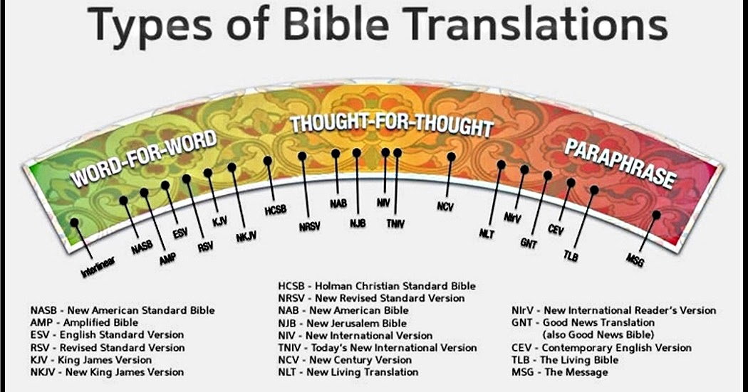 Best Bible Translation - AllAboutTruth.org