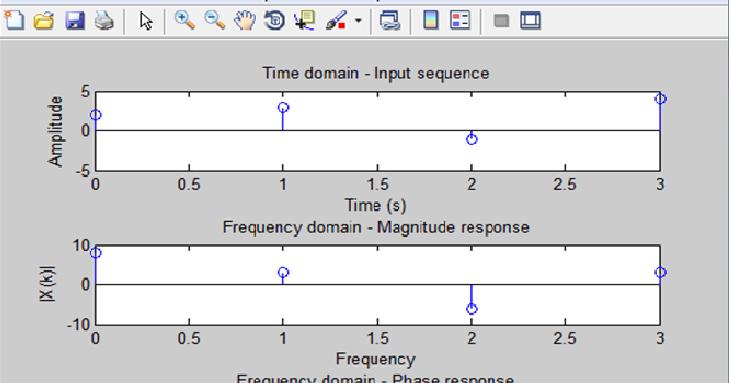discrete signals matlab code for fourier