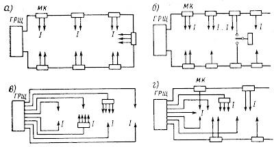 Системы распределения электроэнергии на судн