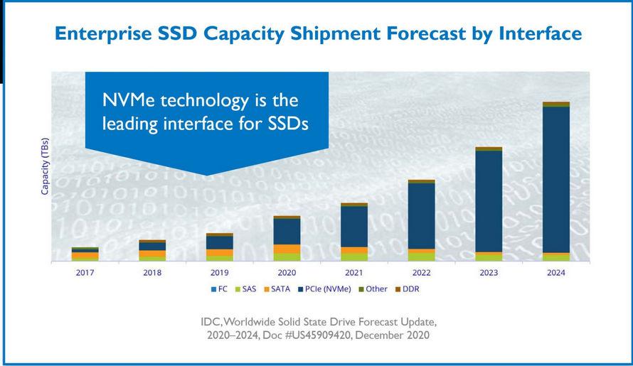 NVMe Arayüze Göre Kurumsal SSD Kapasite Gönderi Tahmini