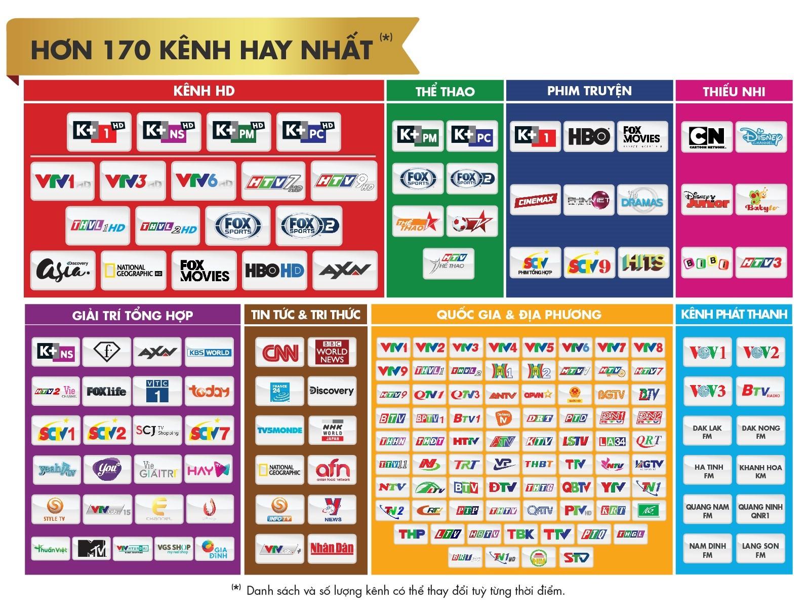 Danh sách kênh trên hệ thống truyền hình số vệ tinh K+