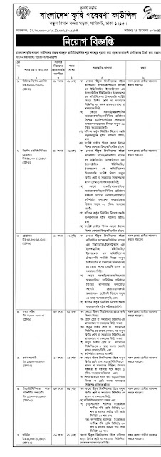 Bangladesh Agricultural Research Council Job Circular 2021