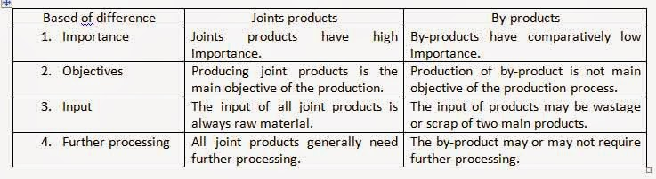 Image result for joint product vs byproduct