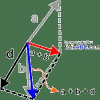 Cara Menjumlahkan Vektor dengan Metode Jajargenjang
