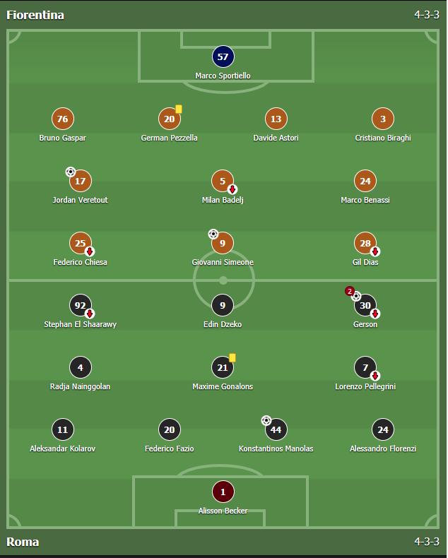 แทงบอล ผลการแข่งขันระหว่าง Fiorentina Vs Roma
