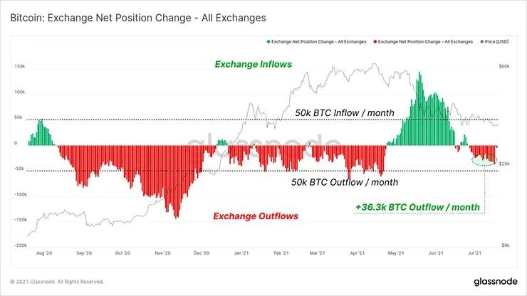 Изменения чистой позиции биржи