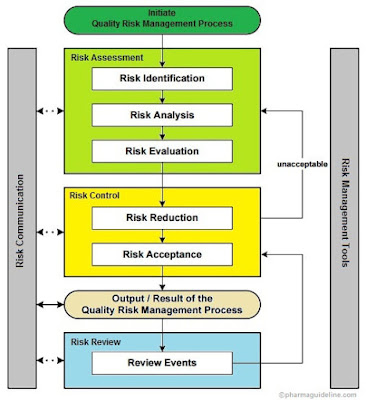 risk and quality managment assessment Governing boards should monitor institutional risk management through  do not  use comprehensive, strategic risk assessment to identify major risks to mission  success  board oversight of educational quality enterprise risk management .