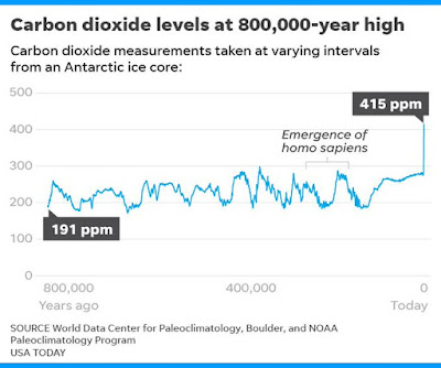 The atmosphere's CO₂ level is the highest in human history