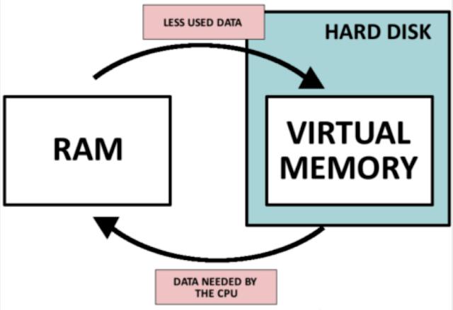 調整虛擬記憶體空間