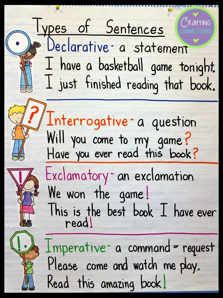 Crafting Connections Types of Sentences An Anchor Chart and FREE – Types of Sentences Worksheets