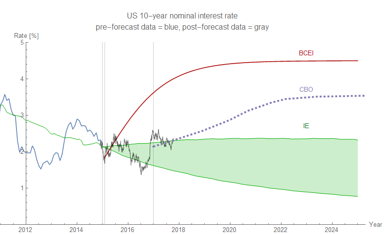 Interest Rate Trends 2020.Information Transfer Economics 10 Year Interest Rate