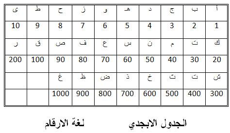علم الحروف والارقام الروحانية pdf
