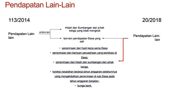 20180508-15-Permendagri-80-2018-Pendapatan-Lain-Lain