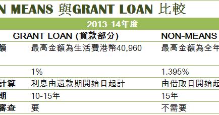 學生資助貸款一站通: 學生資助GRANT LOAN 同免入息審查貸款NON MEANS的分別