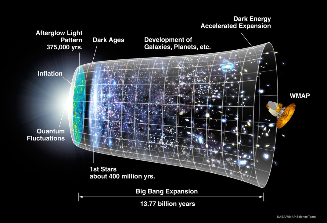 Theory of Multiverse