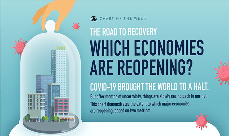 The Road to Recovery: Which Economies Reopen? #infographic