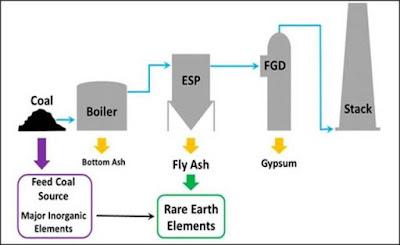 ekstraksi REE dari abu batubara
