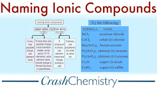 naming ionic compounds,how to name ionic compounds,ionic compounds,how to name compounds,how to name chemical compounds,ionic compound,how to name type 2 ionic compounds,how to name ionic compound,how to name chemical formulas,how to name type ii ionic compounds,how to name ionic and covalent compounds,naming compounds,ionic,how to name ionic compound in chemistry