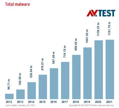il grafico mostra 10 anni di test sui malware