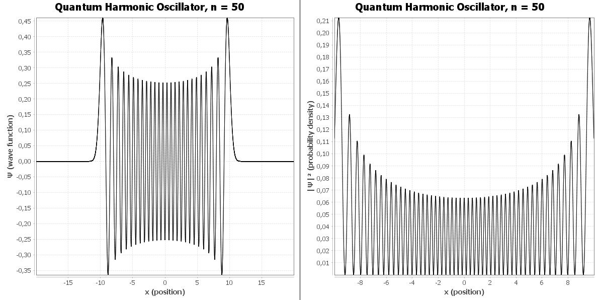 Gráfico da função de onda e da densidade de probabilidade do oscilador harmônico quântico para n = 50
