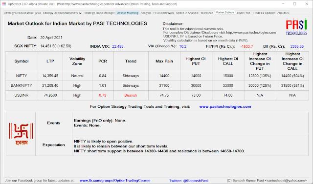 Indian Market Outlook: April 20, 2021