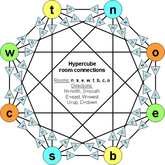 hypercube room connection diagram